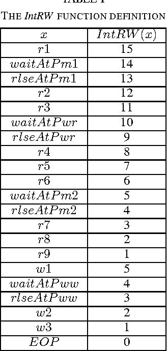 TABLE I THE IntRW FUNCTION DEFINITION