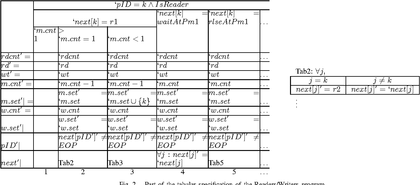 Fig. 2. Part of the tabular specification of the Readers/Writers program