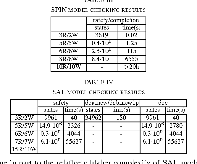 TABLE IV SAL MODEL CHECKING RESULTS