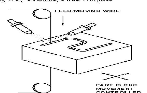 Figure 1 from On Current Research Trends in Wire-electrical ...