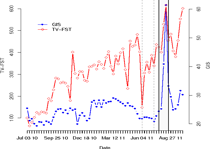 Figure 2 From Predicting Financial Markets Comparing Surveynews