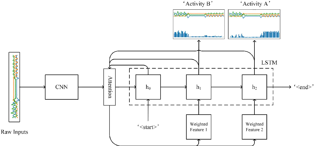 Figure 1 for Sequential Weakly Labeled Multi-Activity Recognition and Location on Wearable Sensors using Recurrent Attention Network