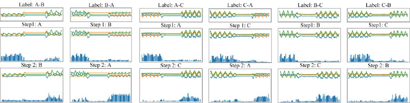 Figure 2 for Sequential Weakly Labeled Multi-Activity Recognition and Location on Wearable Sensors using Recurrent Attention Network