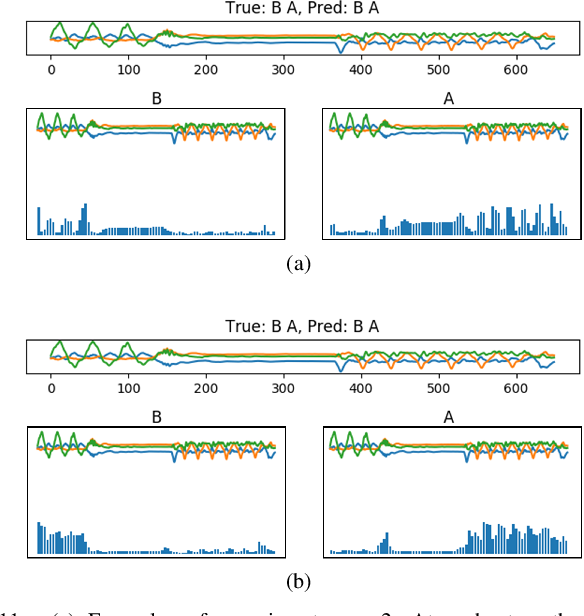 Figure 3 for Sequential Weakly Labeled Multi-Activity Recognition and Location on Wearable Sensors using Recurrent Attention Network
