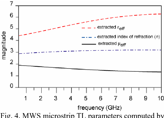 Figure 4 from Metallic wire substrate (MWS) for miniaturization in ...
