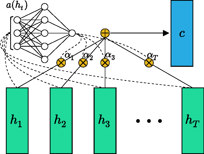 Figure 1 for Feed-Forward Networks with Attention Can Solve Some Long-Term Memory Problems
