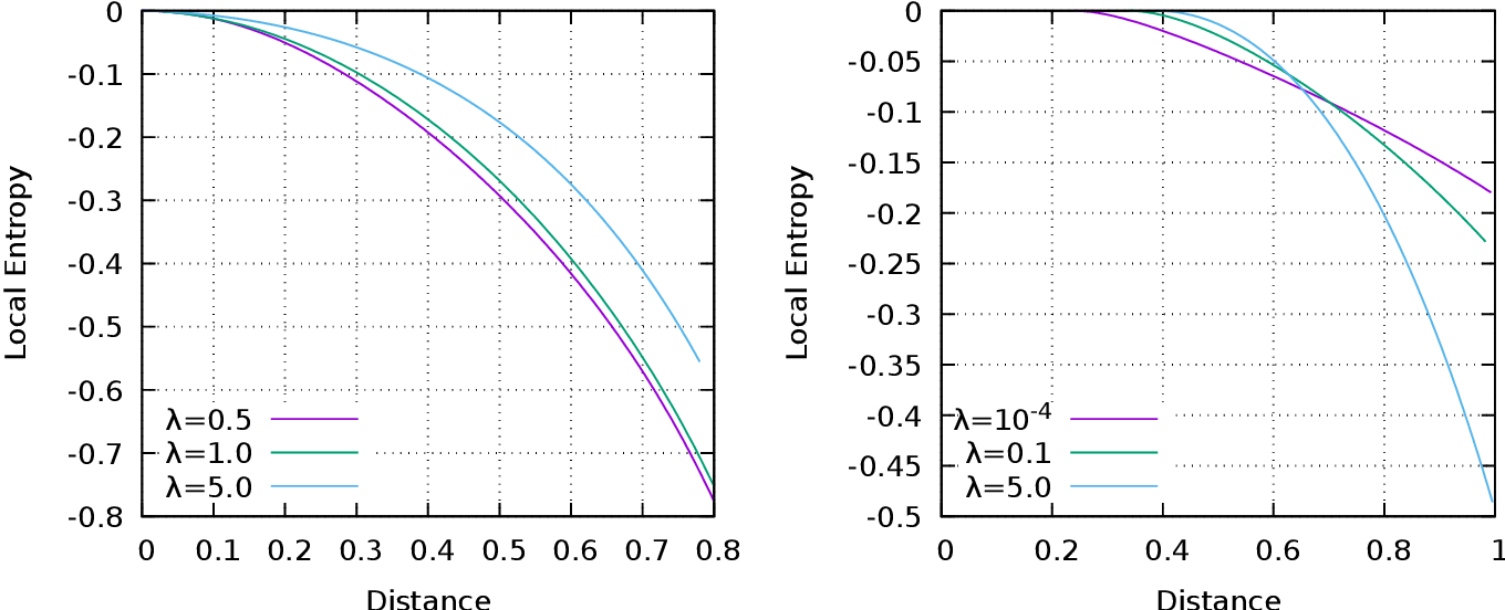 Figure 2 for Wide flat minima and optimal generalization in classifying high-dimensional Gaussian mixtures