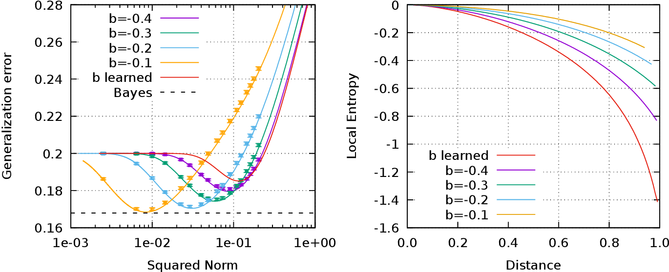 Figure 3 for Wide flat minima and optimal generalization in classifying high-dimensional Gaussian mixtures