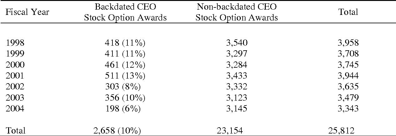 Backdating executive stock options