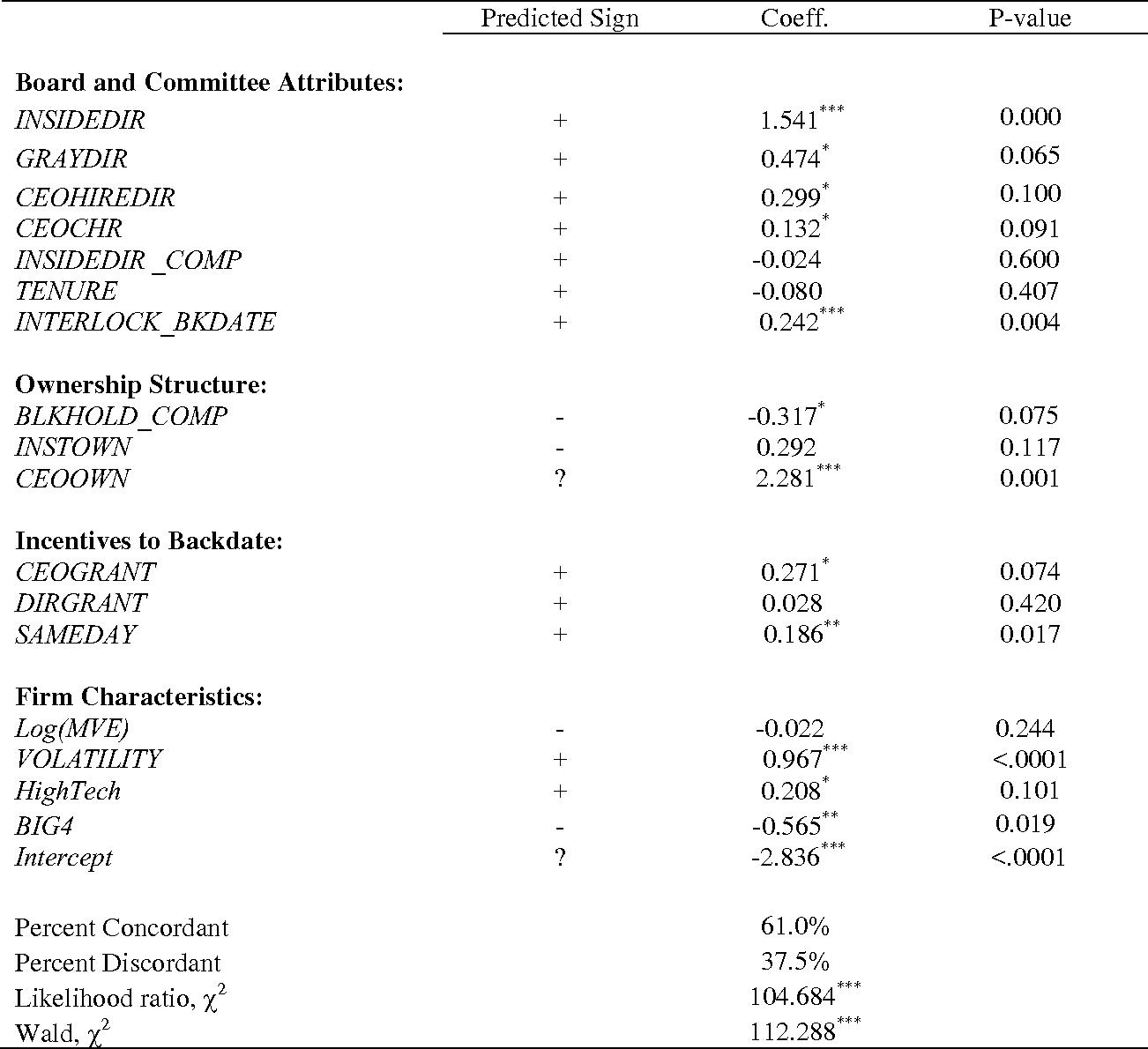 Relative and radiometric dating methods