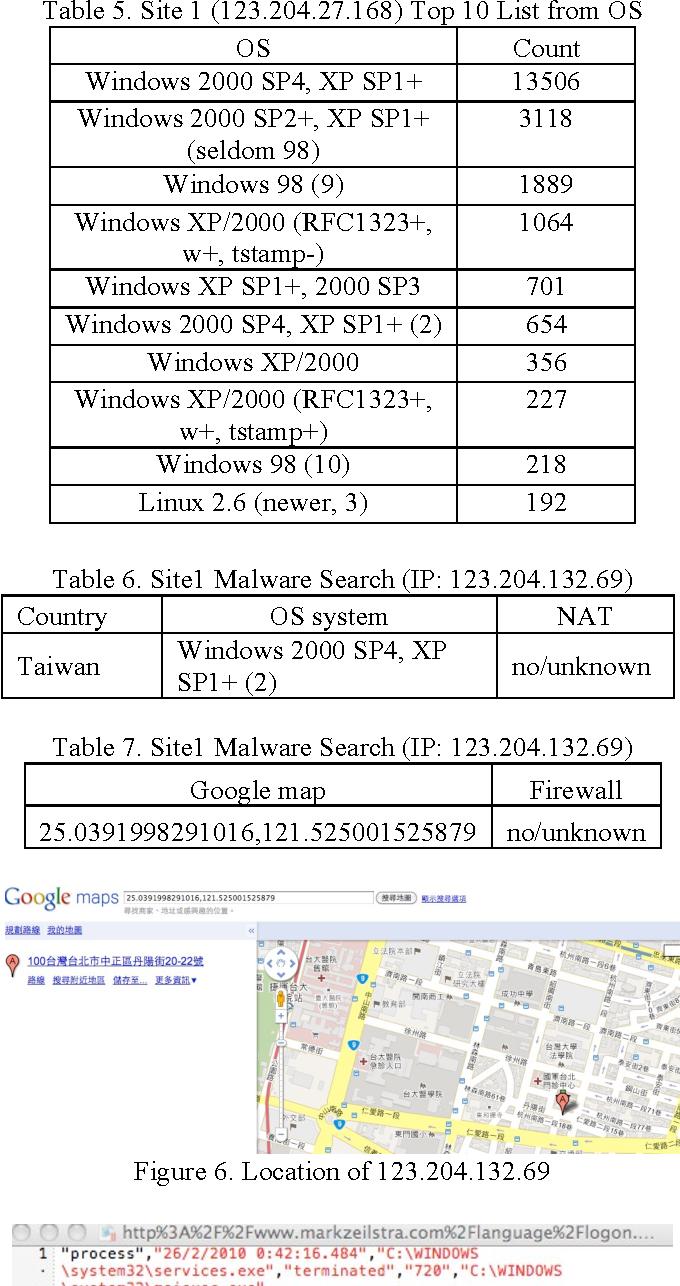 PDF] IMPLEMENTATION OF NETWORK FORENSICS BASED ON HONEYPOT