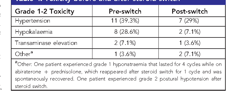 Table 4 from Tumour responses following a steroid switch from
