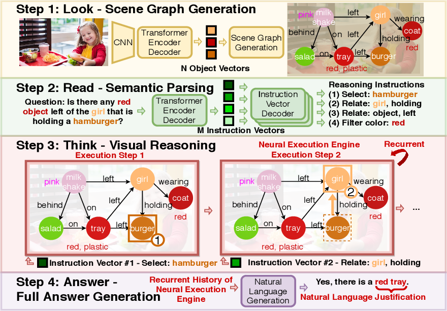 Figure 1 for LRTA: A Transparent Neural-Symbolic Reasoning Framework with Modular Supervision for Visual Question Answering
