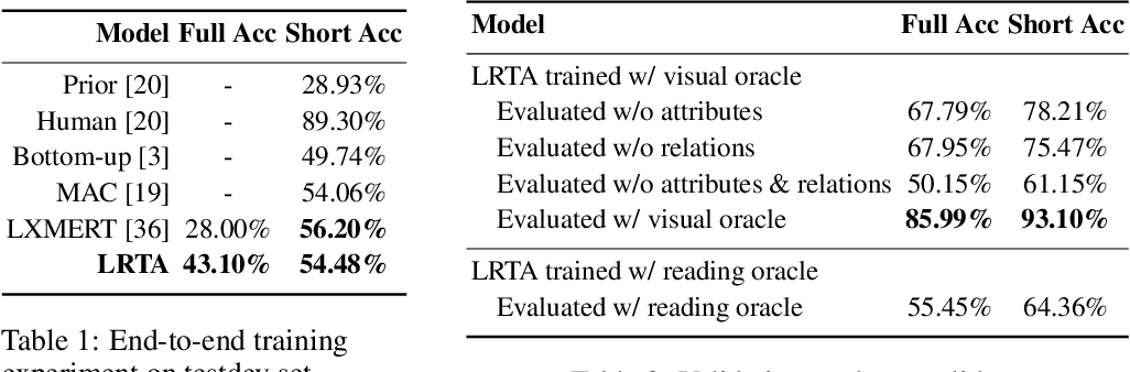 Figure 2 for LRTA: A Transparent Neural-Symbolic Reasoning Framework with Modular Supervision for Visual Question Answering