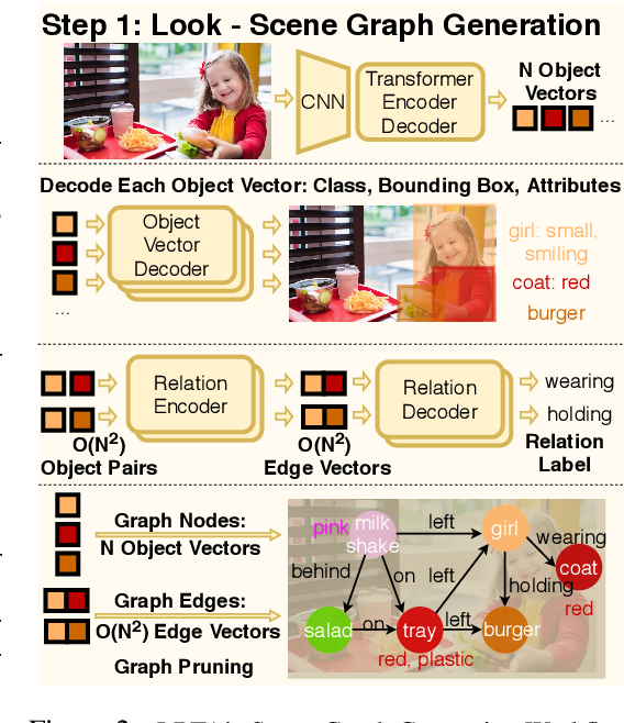 Figure 3 for LRTA: A Transparent Neural-Symbolic Reasoning Framework with Modular Supervision for Visual Question Answering