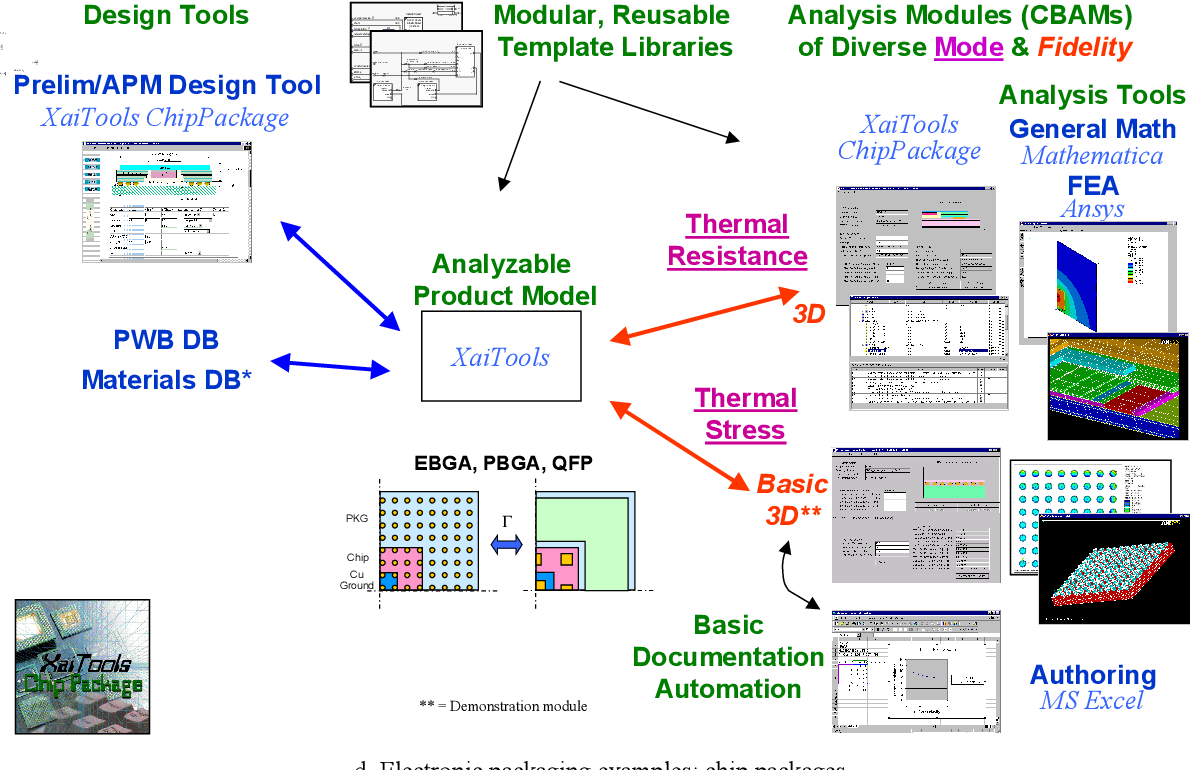 PDF] X-Analysis Integration Technology - Semantic Scholar