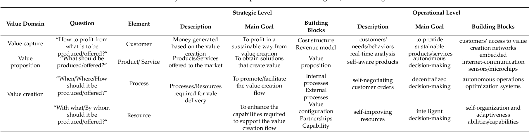 Table 2 from A Comprehensive Framework for the Analysis of