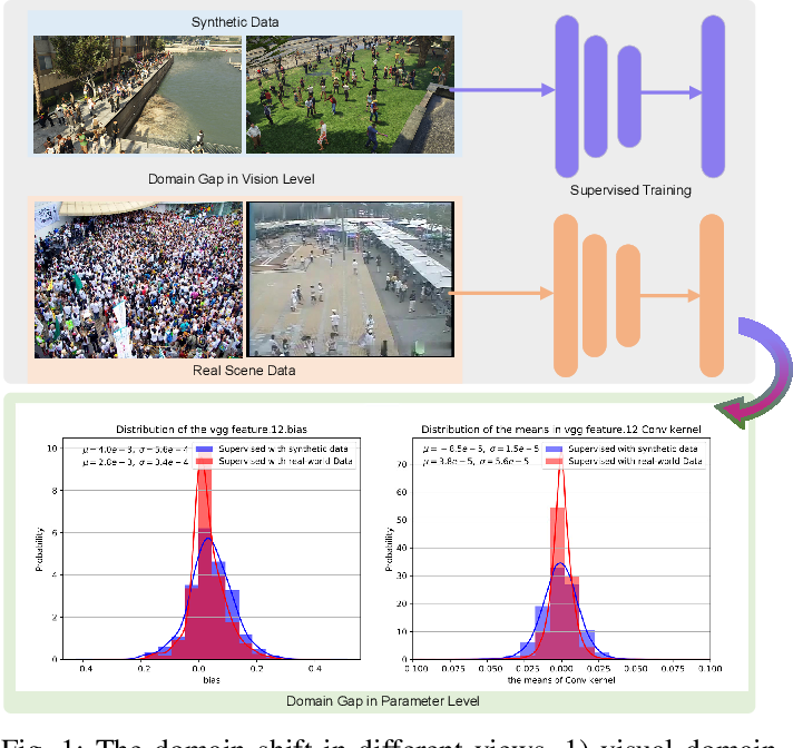 Figure 1 for Neuron Linear Transformation: Modeling the Domain Shift for Crowd Counting