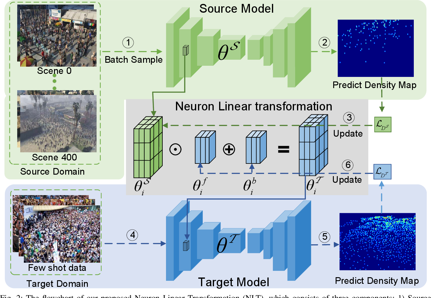 Figure 2 for Neuron Linear Transformation: Modeling the Domain Shift for Crowd Counting