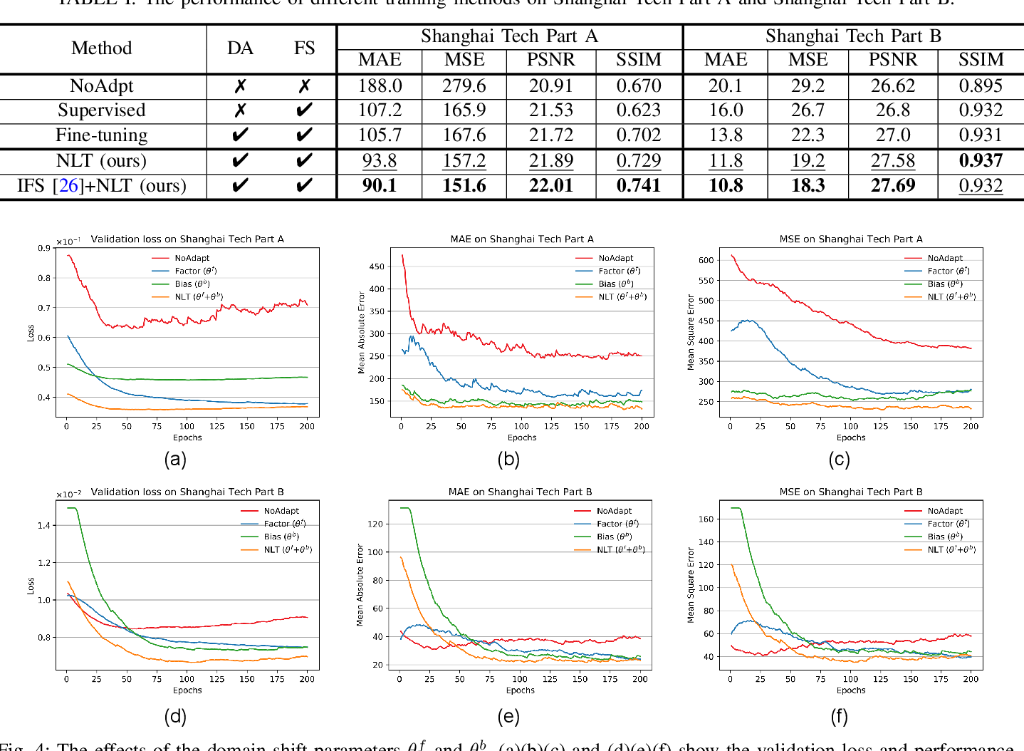 Figure 4 for Neuron Linear Transformation: Modeling the Domain Shift for Crowd Counting