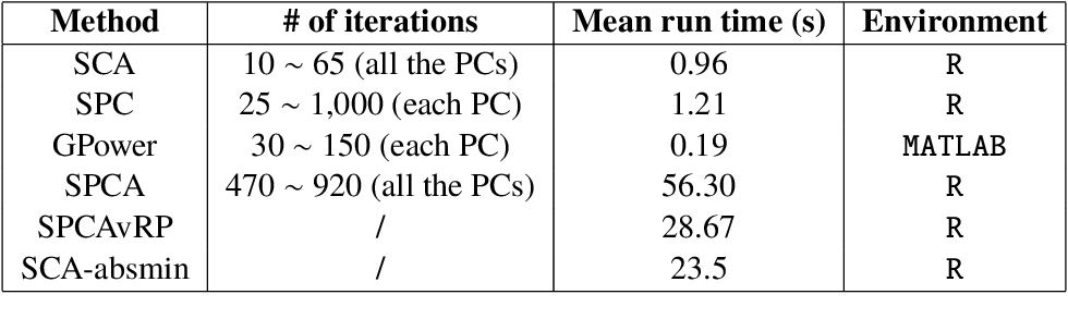 Figure 2 for A New Basis for Sparse PCA