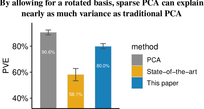 Figure 1 for A New Basis for Sparse PCA