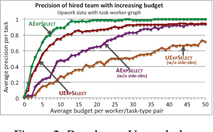 Figure 2 for Learning to Hire Teams