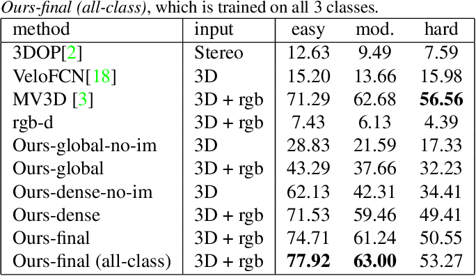 Figure 2 for PointFusion: Deep Sensor Fusion for 3D Bounding Box Estimation