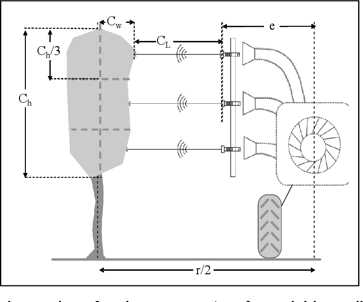 Figure 2 for The Use of Agricultural Robots in Orchard Management