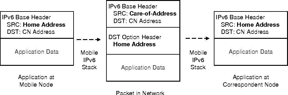 IPv6 in Practice: A Unixers Guide to the Next Generation Internet