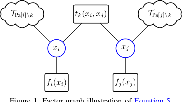 Figure 1 for $α$ Belief Propagation as Fully Factorized Approximation
