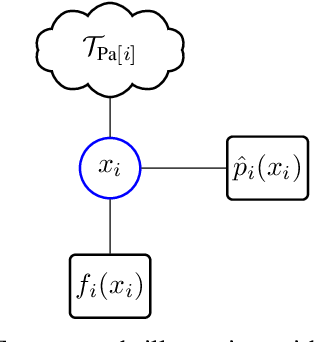 Figure 2 for $α$ Belief Propagation as Fully Factorized Approximation