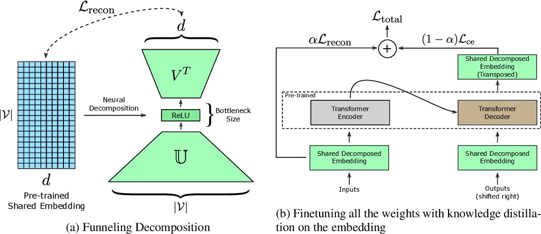 Figure 1 for Distilled embedding: non-linear embedding factorization using knowledge distillation