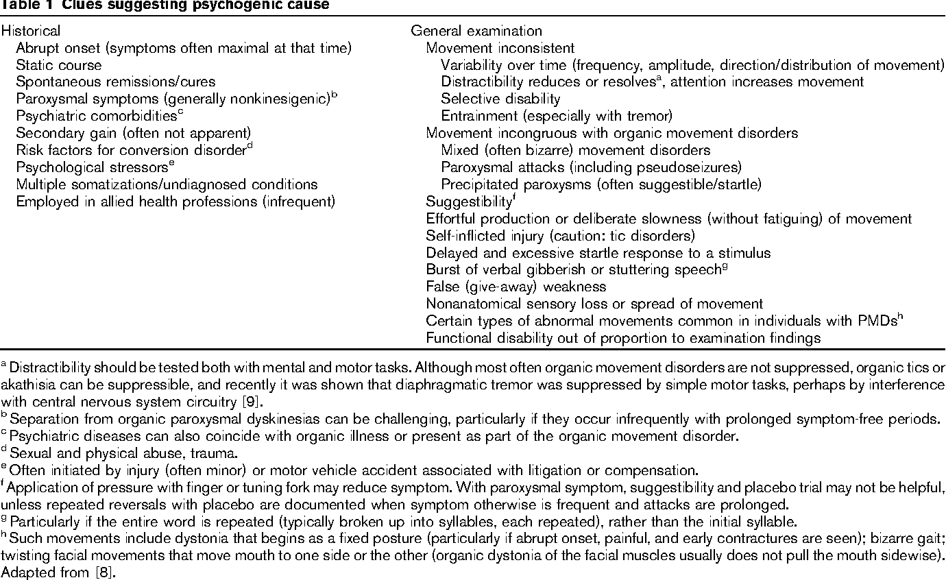 Table 1 from Psychogenic movement disorders  - Semantic Scholar