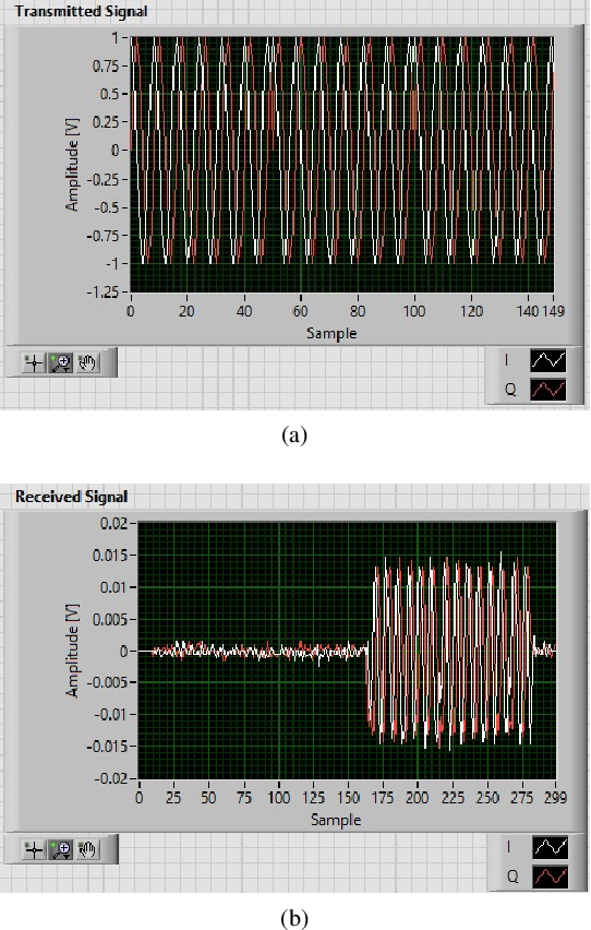 Figure 2 for Information Decoding and SDR Implementation of DFRC Systems Without Training Signals