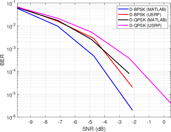 Figure 3 for Information Decoding and SDR Implementation of DFRC Systems Without Training Signals