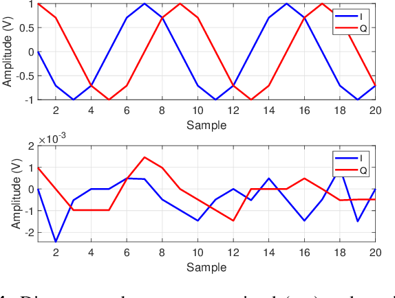 Figure 4 for Information Decoding and SDR Implementation of DFRC Systems Without Training Signals