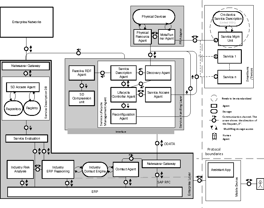 10 Figure2 1 figure 2 from linked services for enabling interoperability in the