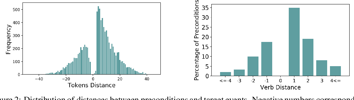 Figure 4 for Modeling Preconditions in Text with a Crowd-sourced Dataset