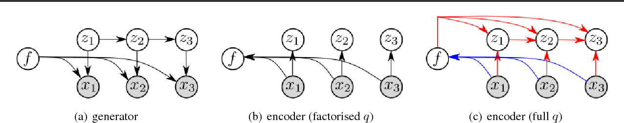 Figure 1 for Disentangled Sequential Autoencoder