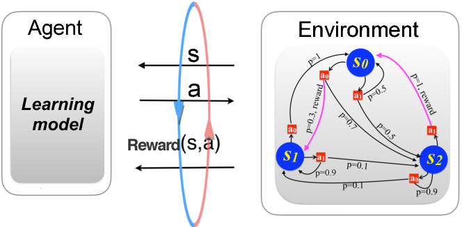Figure 1 for Exponential improvements for quantum-accessible reinforcement learning