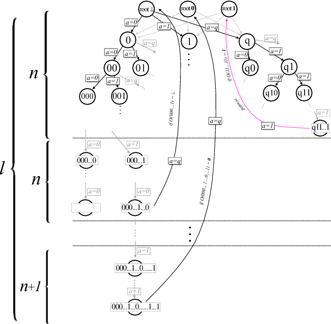 Figure 3 for Exponential improvements for quantum-accessible reinforcement learning