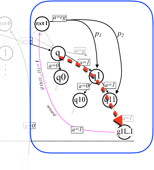 Figure 4 for Exponential improvements for quantum-accessible reinforcement learning