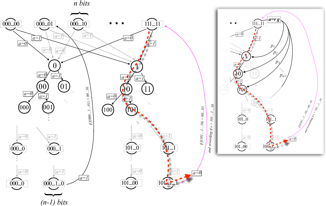 Figure 2 for Exponential improvements for quantum-accessible reinforcement learning