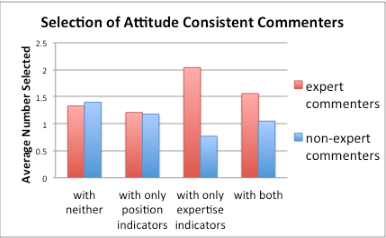 Figure 4. Selection of attitude-consistent experts or nonexperts in each condition
