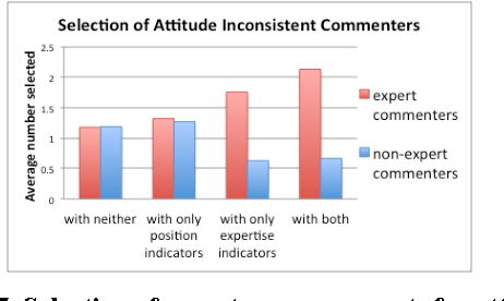 Figure 5. Selection of experts or non-experts for attitude inconsistent commenters in each condition
