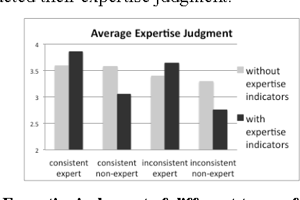 Figure 7. Expertise judgment of different types of commenters