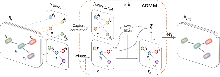 Figure 1 for BiGCN: A Bi-directional Low-Pass Filtering Graph Neural Network