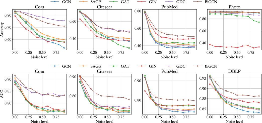 Figure 2 for BiGCN: A Bi-directional Low-Pass Filtering Graph Neural Network