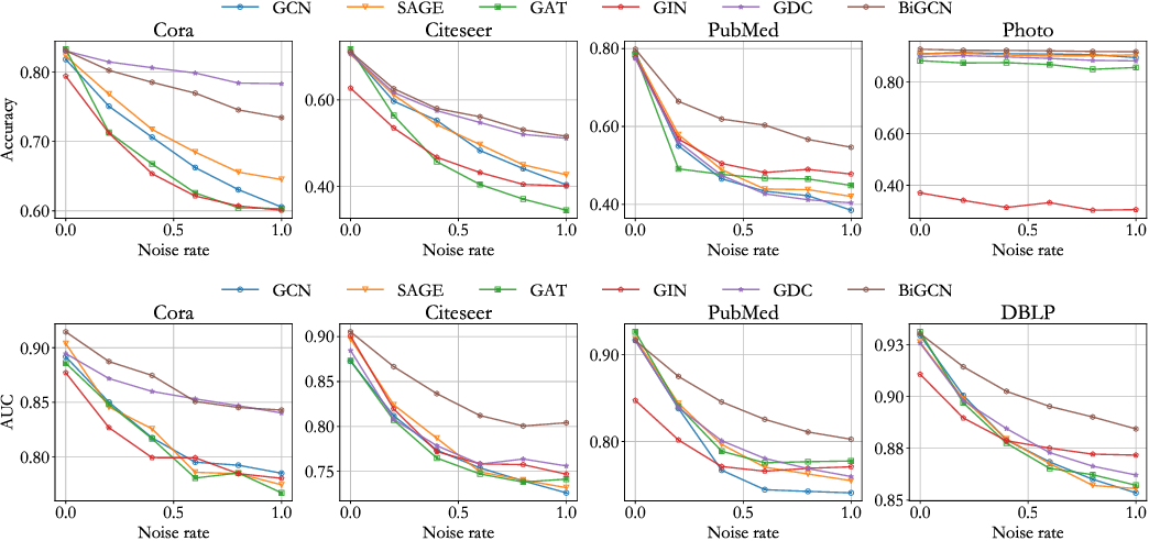 Figure 3 for BiGCN: A Bi-directional Low-Pass Filtering Graph Neural Network